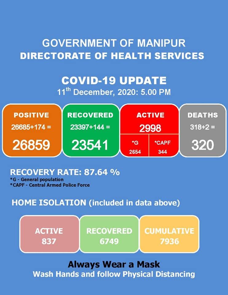 Manipur COVID cases